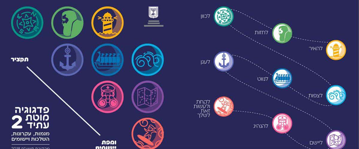 פדגוגיה-מוטת-עתיד-_-ספר-2-_-תקציר